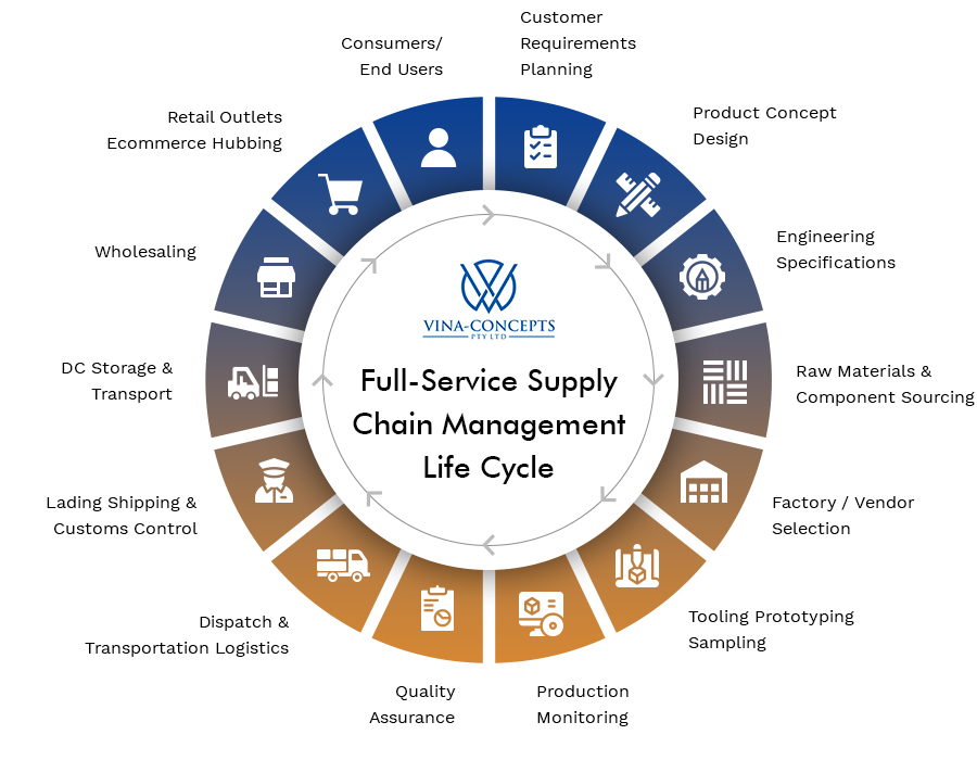Supply Chain Management Life Cycle